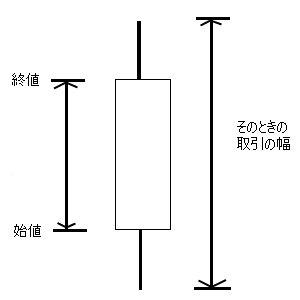 ローソク足(陽線)