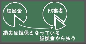 FX外国為替証拠金取引の証拠金