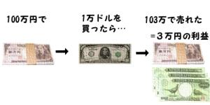 FX外国為替証拠金取引の利益